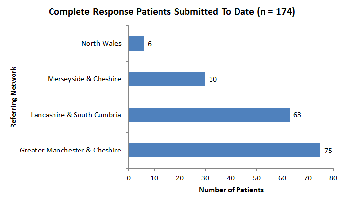 Patients Submitted Graph